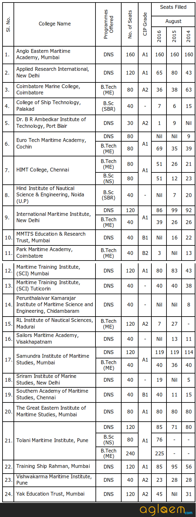 IMU CET Counselling 2018 for DNS