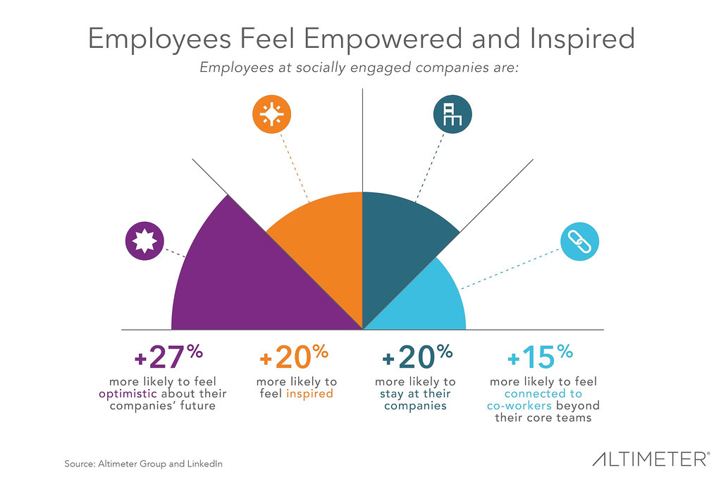Employee engagement at iocl