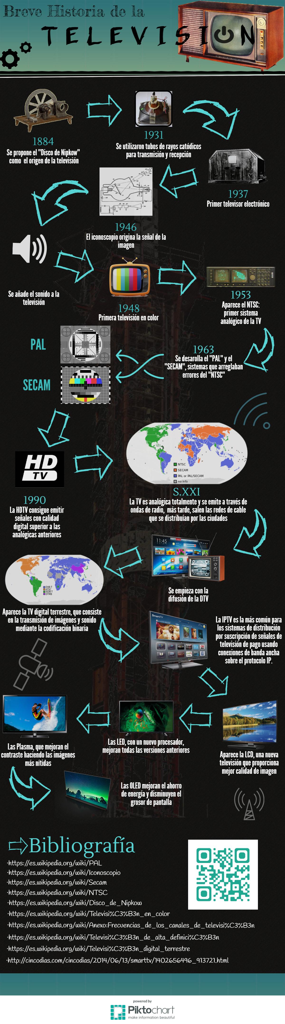 Historia de la television_I. History of TV. Infographic