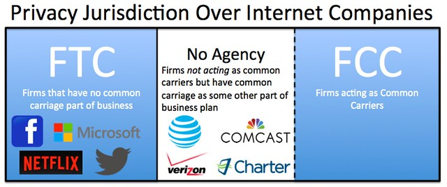 Cybertelecom :: N :: FCC Jurisdiction