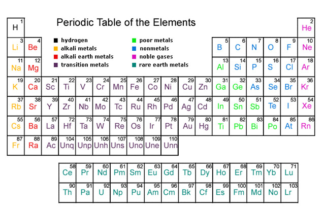 Clear periodic table of elements yelomphonecompany clear periodic table of elements new periodic table of elements urtaz Images