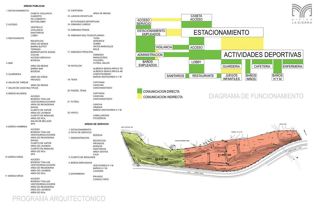 Programa Arquitect Nico Club Hipico La Sierra Enrique