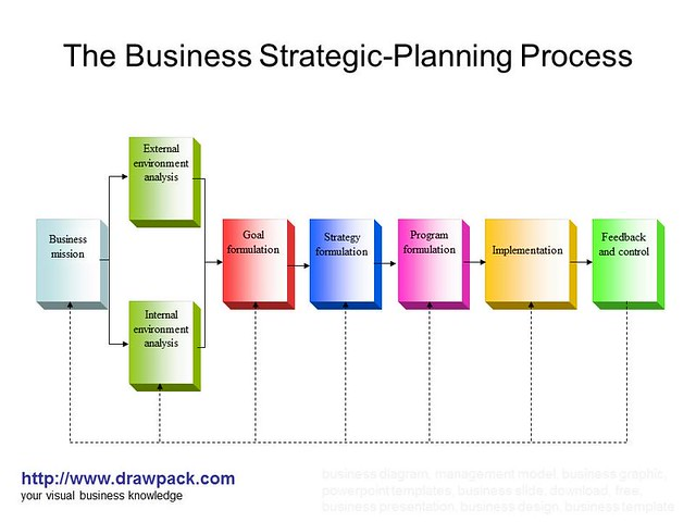 strategic planning process of apple computer inc Apple's sourcing process is designed to ensure equal and fair treatment of suppliers so that they can fully participate in a competitive procurement process we ask suppliers wishing to participate in the process to register in supplier connect, a secure online database that apple maintains with regularly updated information on current and.