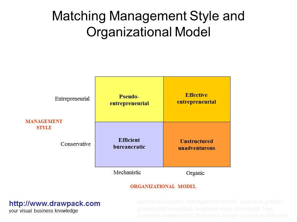 leadership and management styles in the devil There are many ways to lead and every leader has his or her own style some of the more common styles include autocratic, bureaucratic, democratic, and laissez-faire in the past several decades, management experts have undergone a revolution in how they define leadership and what their.