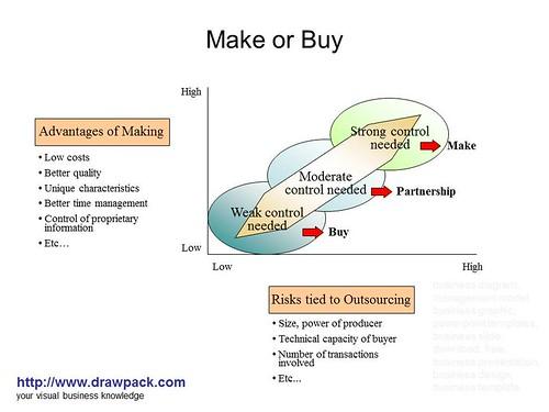 Make vs buy