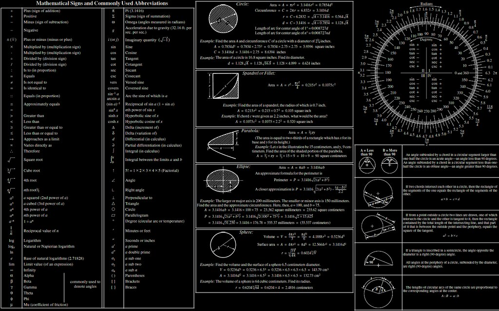 math maths chart poster symbols axioms 1280x800 wallpaper
