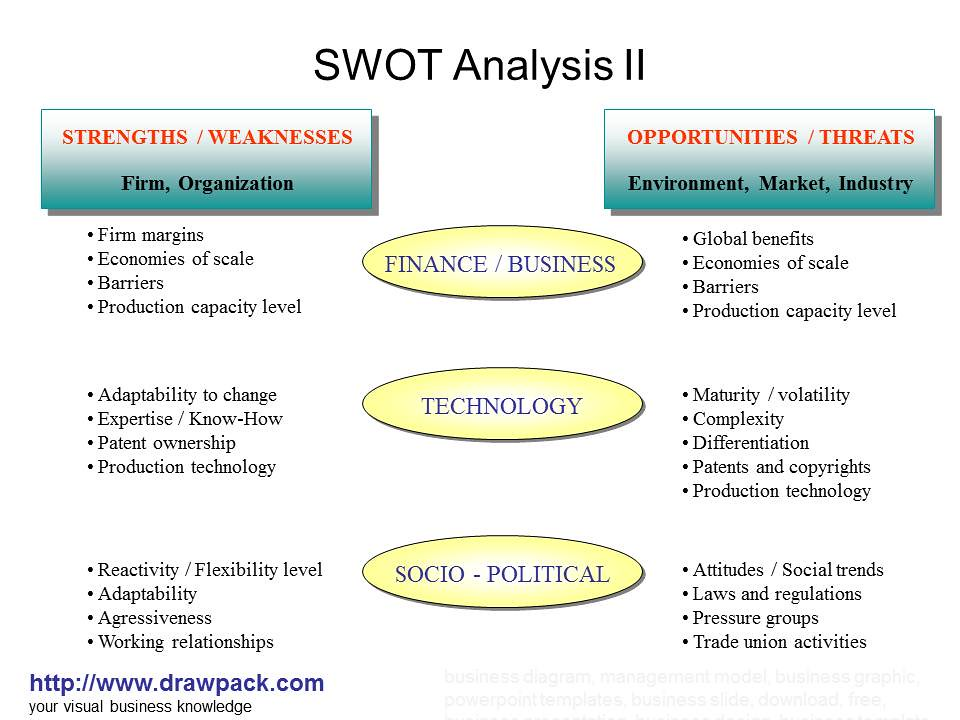 swot analysis of waterstones