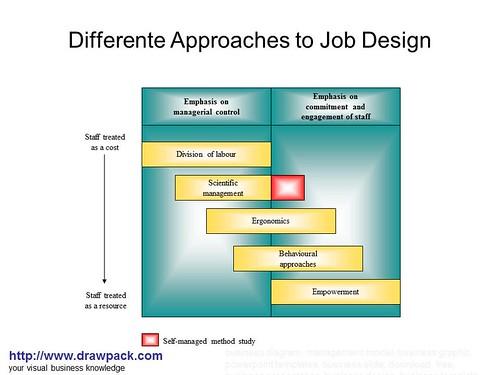 Differente Approaches to Job Design diagram drawpackcom
