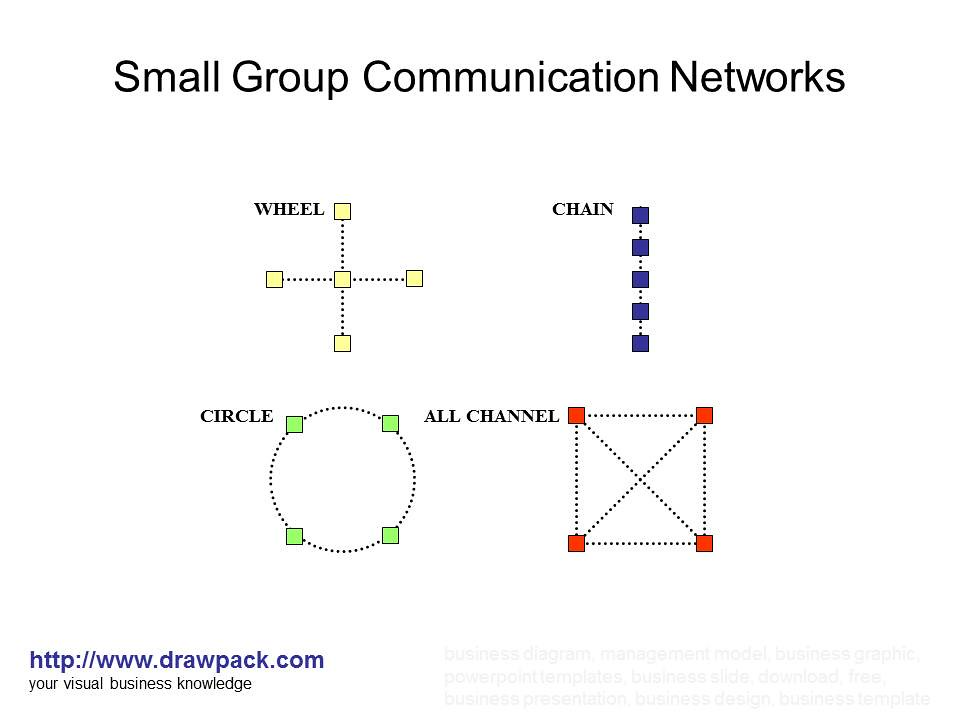 Small Group Communication Networks Diagram