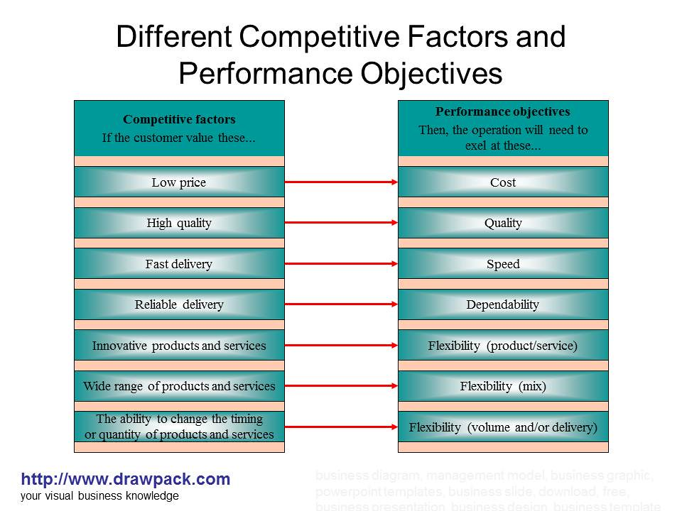 five performance objectives cost dependability flexibility quality speed essays and term papers Quality, time, cost & flexibility `dependability' etc quality, time, cost and flexibility can be defined in various different dimensions of quality.