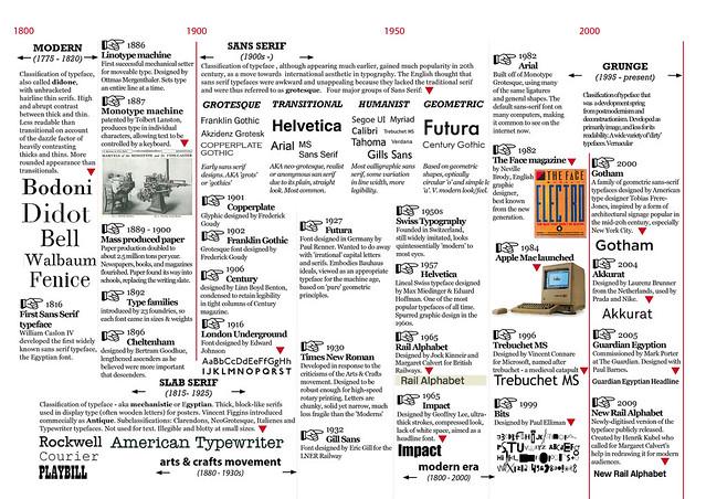 typography timeline 1800 present flickr photo sharing