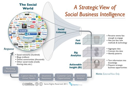 Listen, Analyze, Respond: The Virtuous Cycle of Social Business | by Dion Hinchcliffe