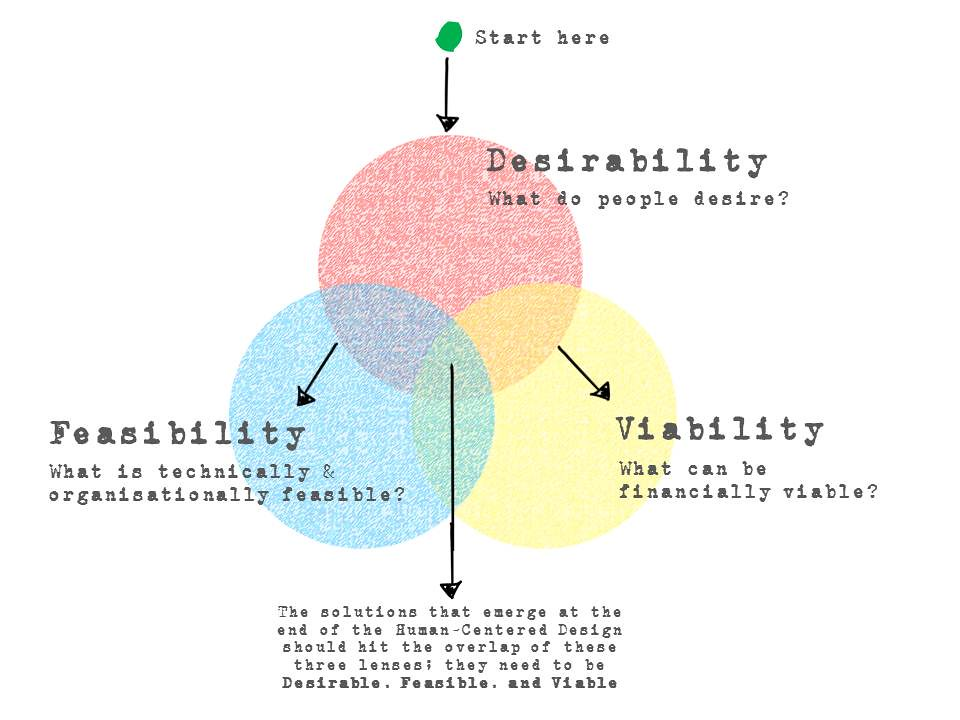 desirability feasibility viability adapted from ideo hcd