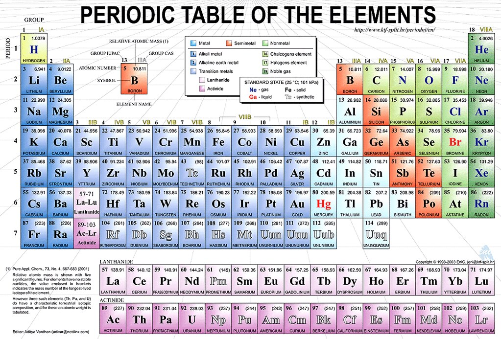 Periodictable2 periodic table could have online for Periodic table no 52