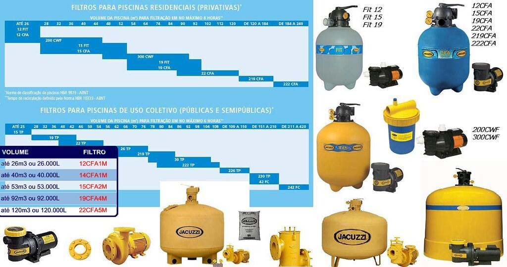 Tabela e modelos de filtros para piscinas jacuzzi residenc for Modelos en piscina