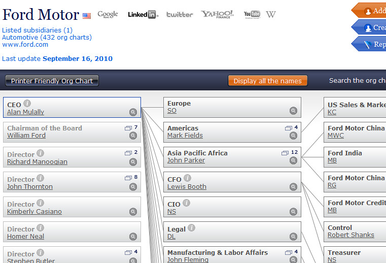 Ford motor company organizational chart for Current ford motor co stock price