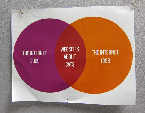 Websites About Cats | by Scott Beale