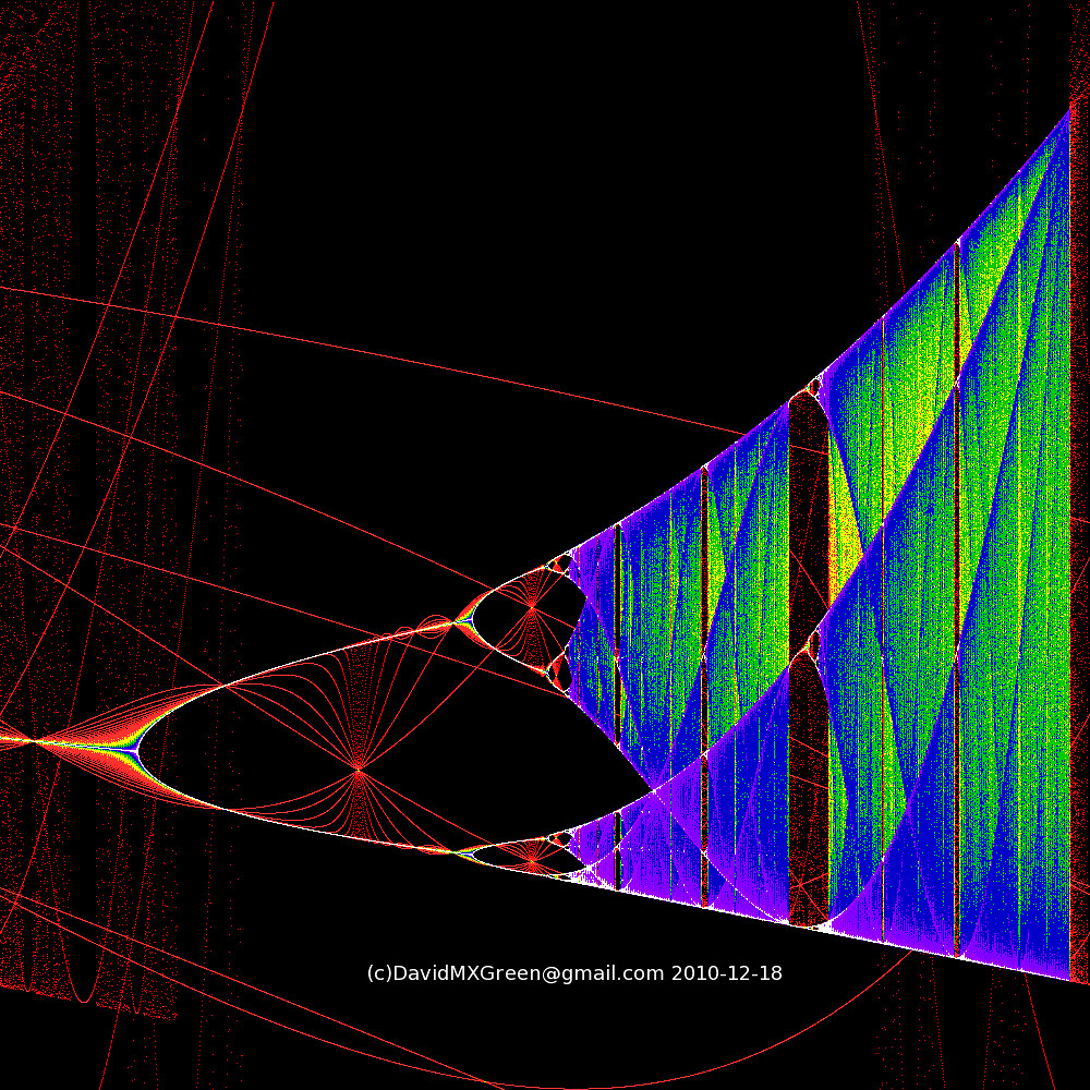 Bifurcation Diagram  Colour Coded  For The Logistic Map