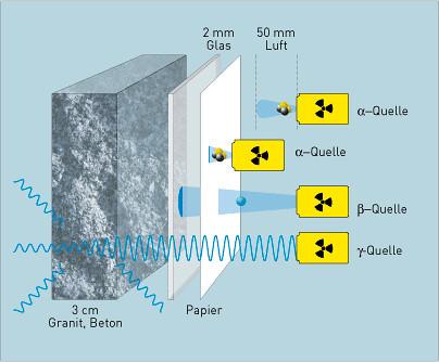 Schutz Vor Strahlung : schutz vor radioaktiver strahlung vor radioaktiver ~ Lizthompson.info Haus und Dekorationen
