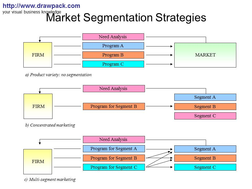 market segmentation of nestle