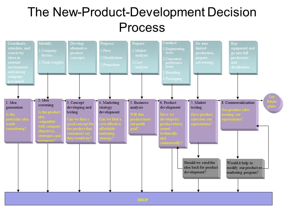 Product Development at Dell Computer Corp. Harvard Case Solution & Analysis