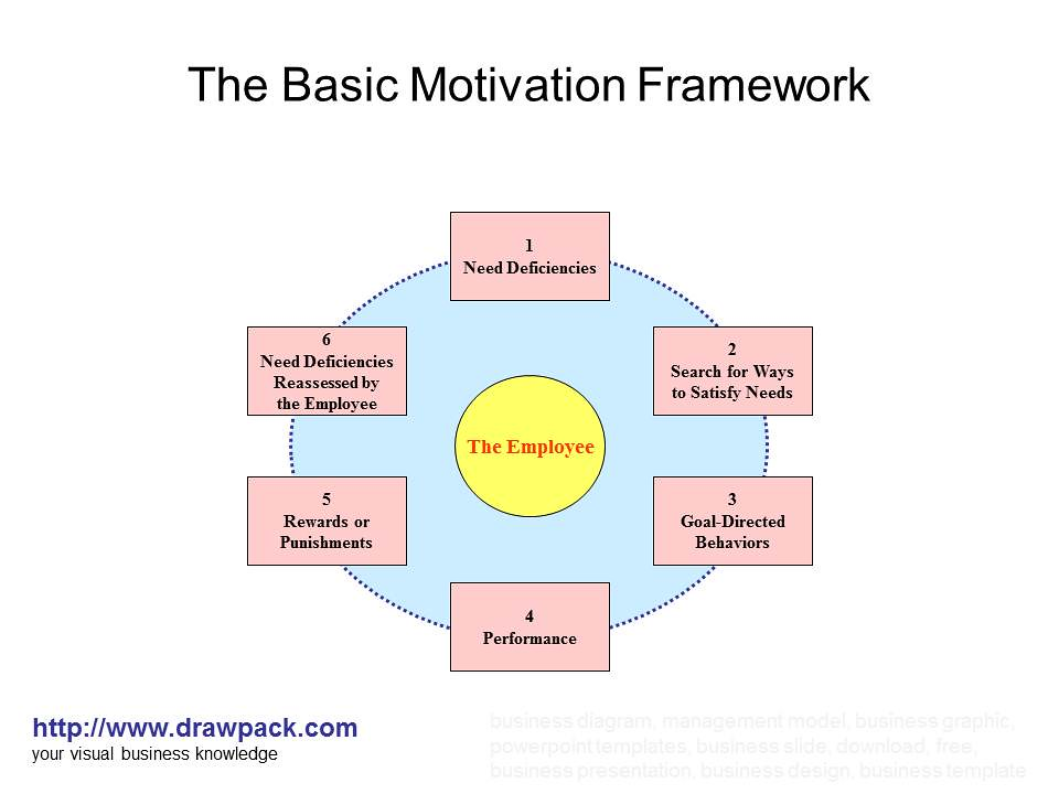 a research on the basic motivational It's the crucial element in setting and attaining goals—and research shows you can influence your own levels of motivation and self-control.