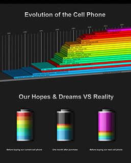 Infographics: Evolution of the Cell Phone and Our Hopes & Dreams VS Reality | by 7itron