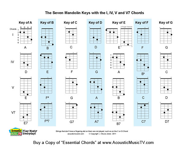 Essential Chords, 7 Major Mandolin Keys : The Seven Mandolinu2026 : Flickr