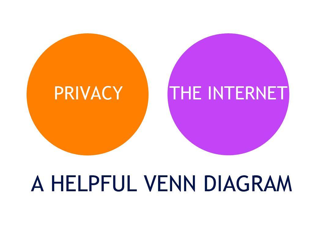 Venn Diagram Reading: Privacy Venn Diagram | Rob Jewitt | Flickr,Chart