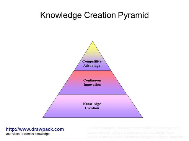 Knowledge Creation Pyramid diagram  Explore drawpacks phot…  Flickr - ...
