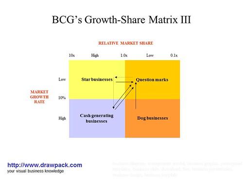 matrice bcg sony La matrice bcg (business consulting group) vous aide à en distinguer 4 grands types : les dilemmes : produits à forte croissance mais faibles parts de marché potentielles  donc produits sur.