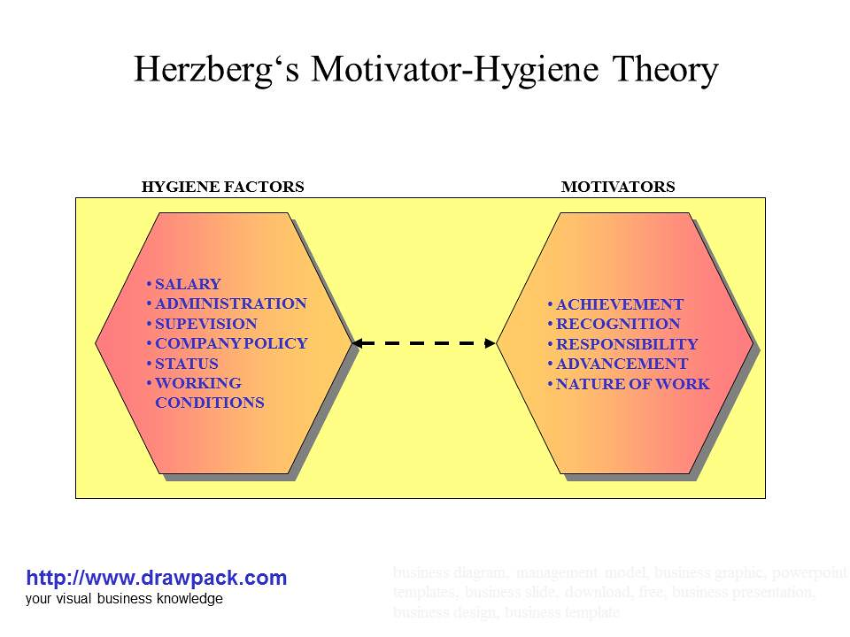 Herzbergs Motivator Hygiene Theory Business Diagram Flickr