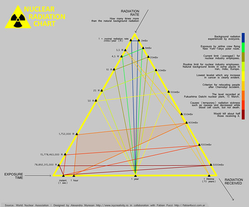 Nuclear Radiation - Triangle Chart | by ixycreativity