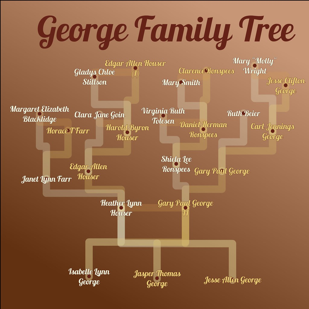 Family Tree Hierarchy - Green - Direct Ancestors | Built at … | Flickr