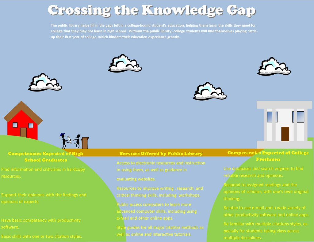 crossing the knowledge gap
