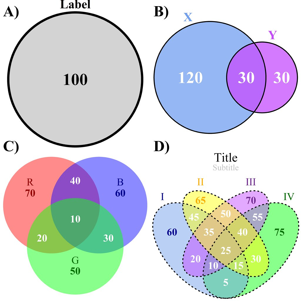 diagrams of reptiles of the outside pitchers of diagrams venn will i see euler again? the four types of venn diagra ...