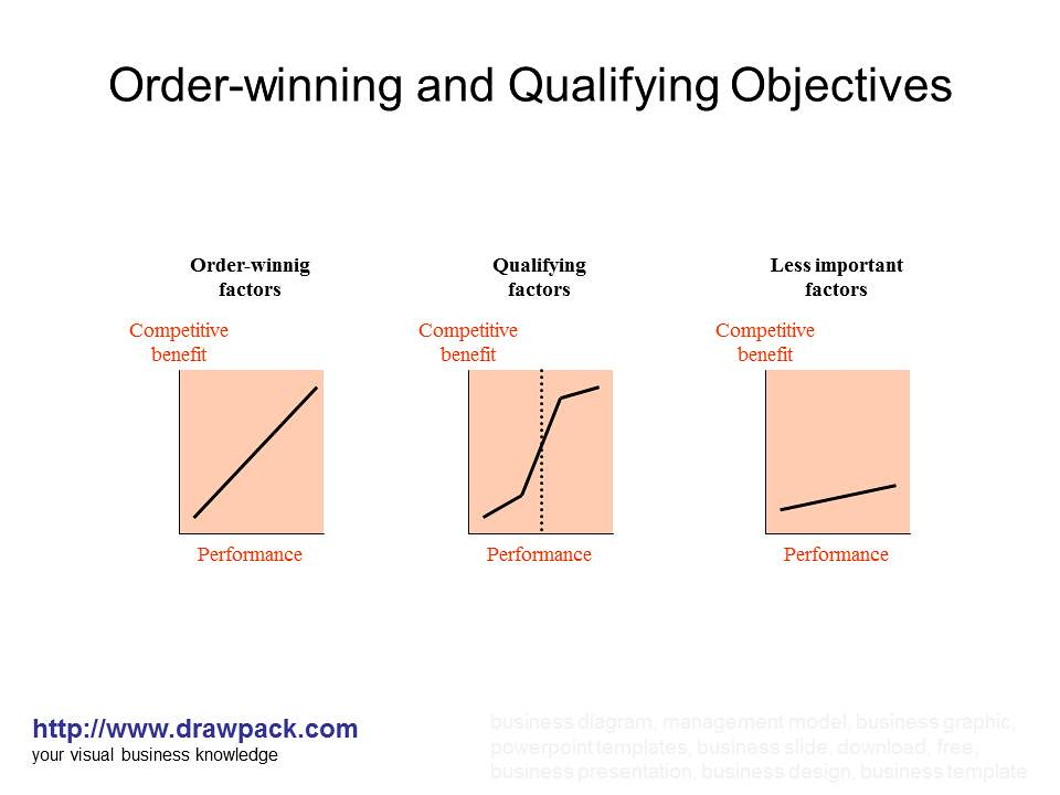 order qualifier and order winner Extract the order winners/qualifiers distinction ascribed to hill (1993) is a widely adopted approach to distinguishing between the different competitive factors that operations may choose to emphasize.