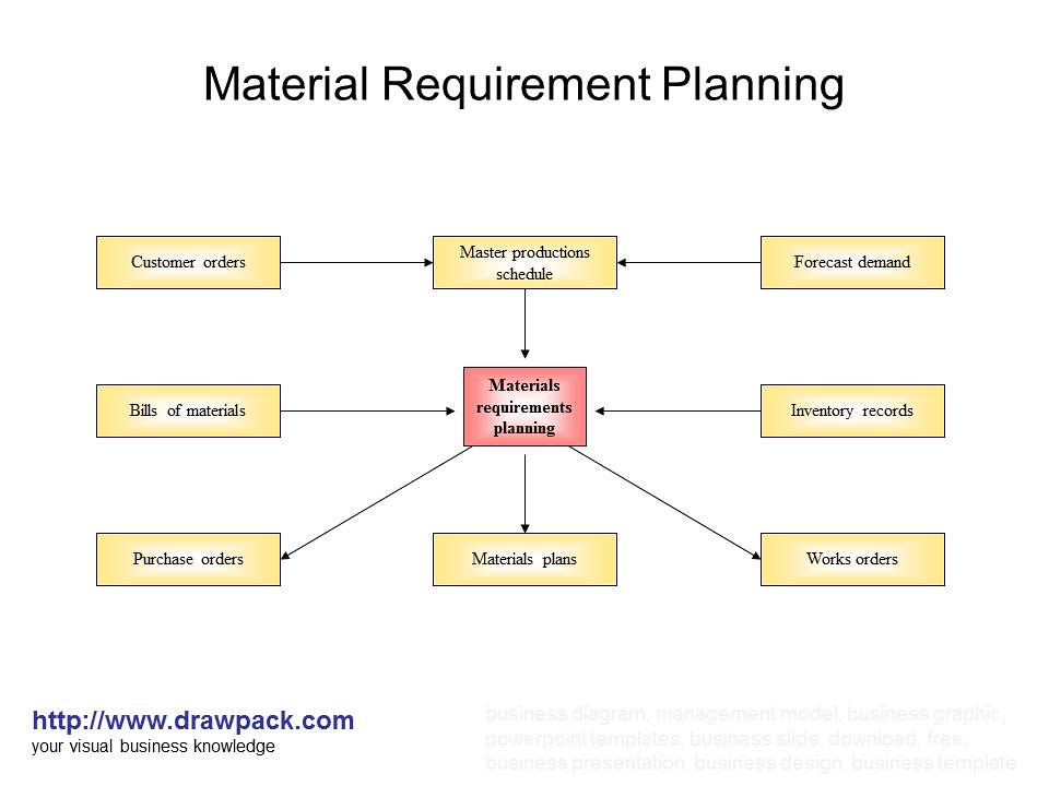 an analysis of a materials requirement plan Cdrl submission requirements failure reporting, analysis and corrective action system requirements  warranty publication material fielding plan (mfp) (when.