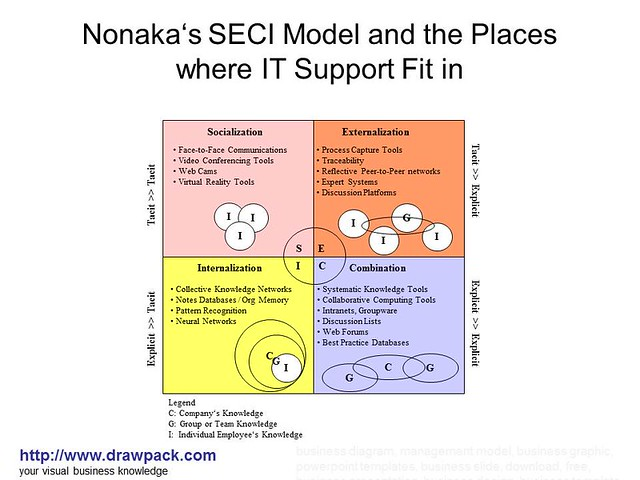 seci model advantage Ikujiro nonaka and hirotaka takeuchi propose a model of the knowledge creating process to understand the dynamic nature of knowledge creation, and to manage such a process effectively: the seci model there is a spiral of knowledge involved in their model, where the explicit and tacit knowledge interact with each.