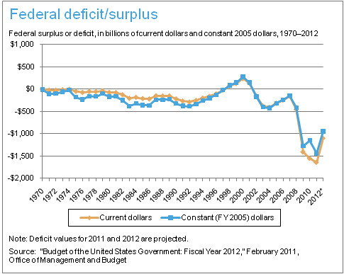 Federal Deficit/Surplus | by Public Agenda