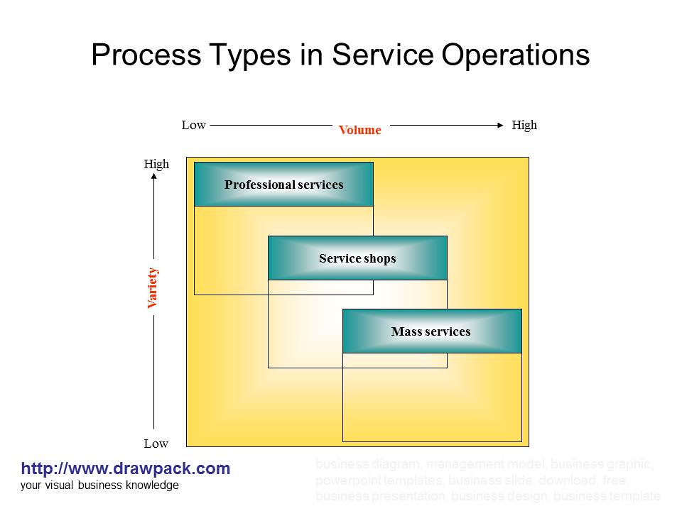Process Types In Service Operations Diagram