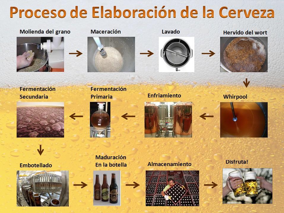 Proceso de elaboraci n de la cerveza infogr fico que for Ceramica artesanal como se hace