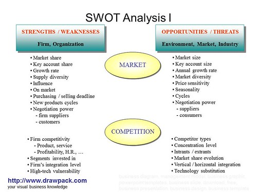 swot of gardenia How to evaluate corporate strategy how to develop a strategic profile, what  it entails & swot analysis what is strategic benchmarking.