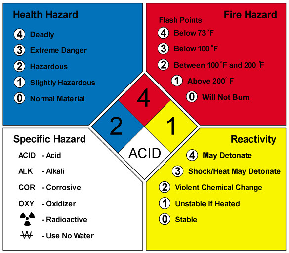 Hazardous Material Diamond: MSDSonline.com