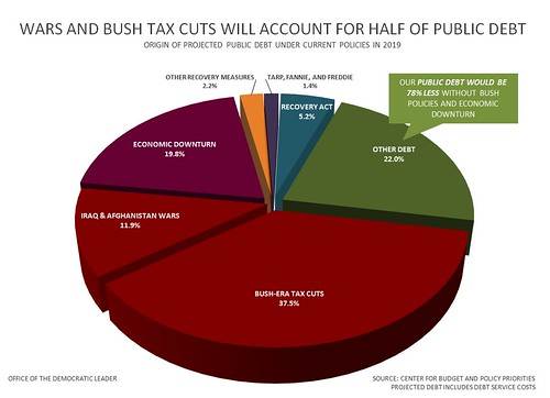 Wars and Bush Tax Cuts Will Account For Half of Public Debt | by Leader Nancy Pelosi