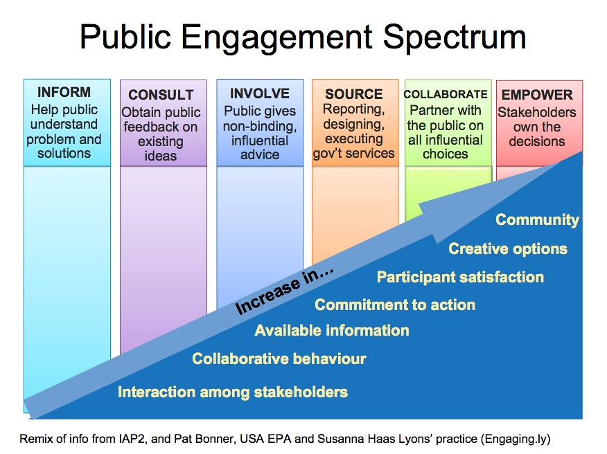"""Public Engagement Spectrum 