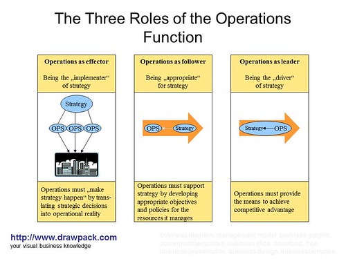 role of operations function in an organisation The strategic plan is about setting a direction for the organisation,  see also the role of the manager in operational planning  event operations manual.
