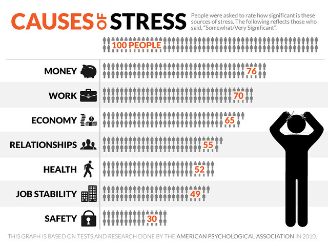 Infograph - Stress | Flickr - Photo Sharing!