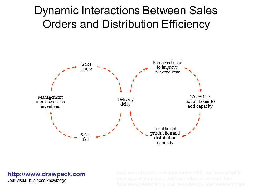 Sales orders and distribution efficiency diagram drawpack flickr ccuart Gallery