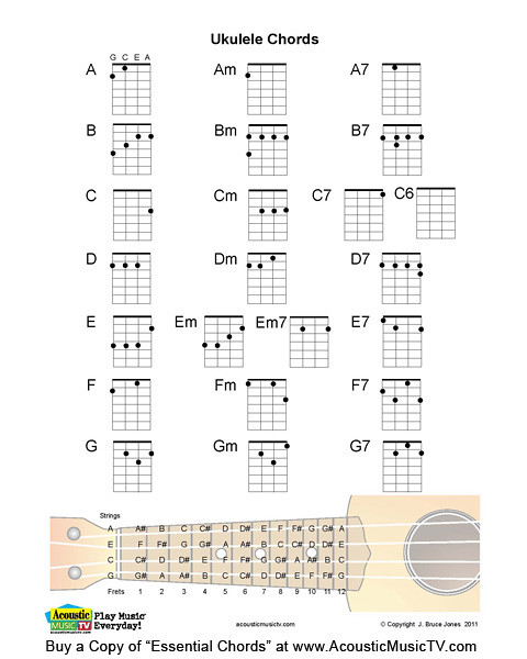 Essential Chords Ukulele Chords Ukulele Chords Major Mi Flickr